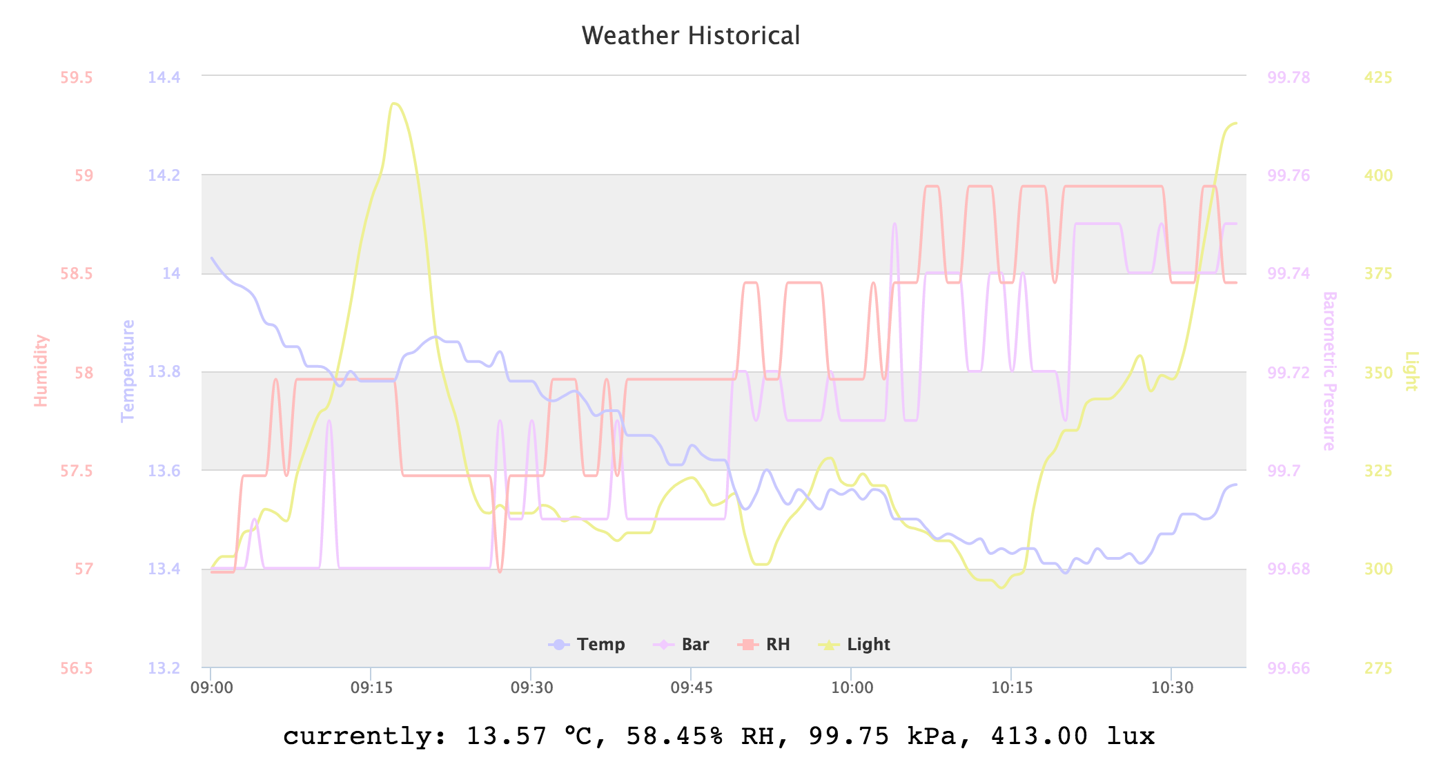 Aaron Ardiri - IoT Blog: Building a weather station with the